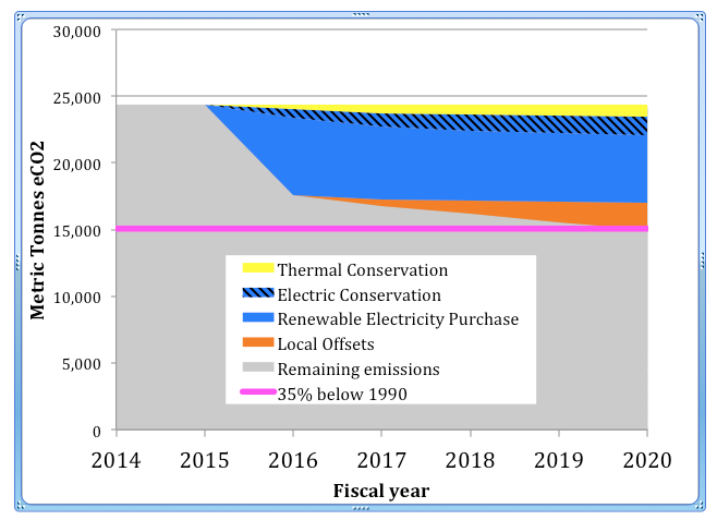 emissions goals 2020