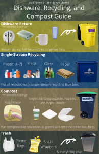 Campus Guide for Recycling, Composting, Returning Reusables